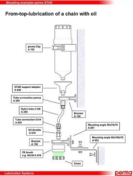 Šema montiranja sistema za lanac