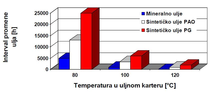 Temperatura u uljnom karteru